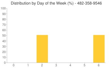 Distribution By Day 482-358-9546